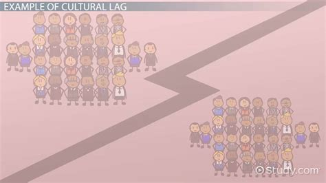 Cultural Lag: Definition, Theory & Examples - Video
